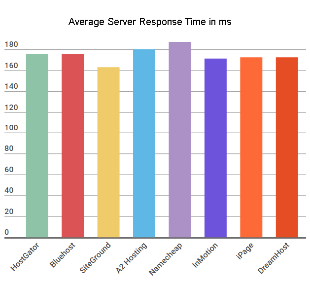 average-server-response-time-hosting
