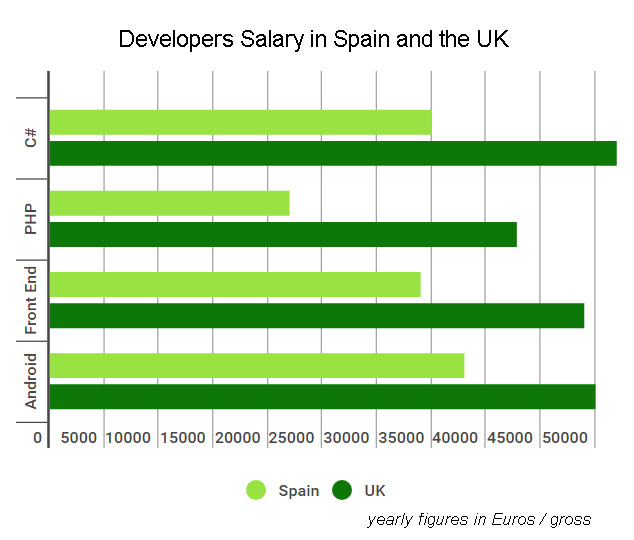 developers-salary-spain-uk